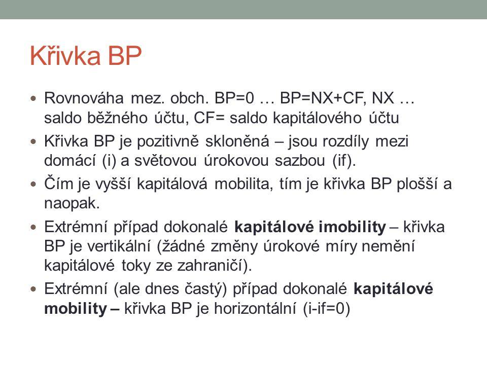 Křivka BP Rovnováha mez. obch. BP=0 … BP=NX+CF, NX … saldo běžného účtu, CF= saldo kapitálového účtu.