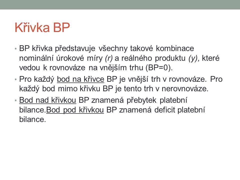 Křivka BP
