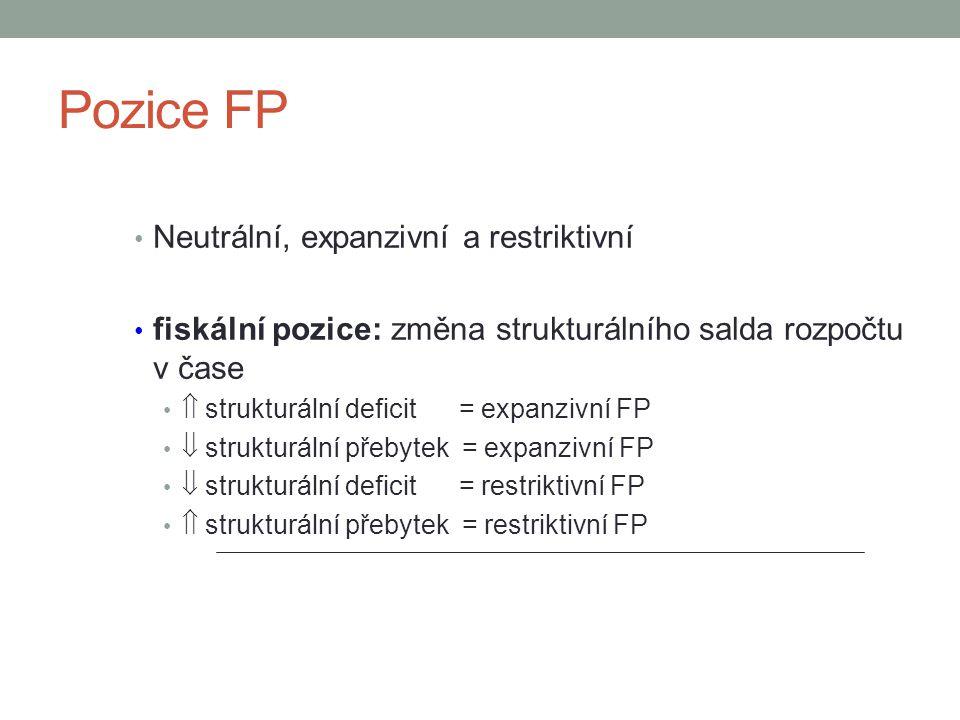 Pozice FP Neutrální, expanzivní a restriktivní