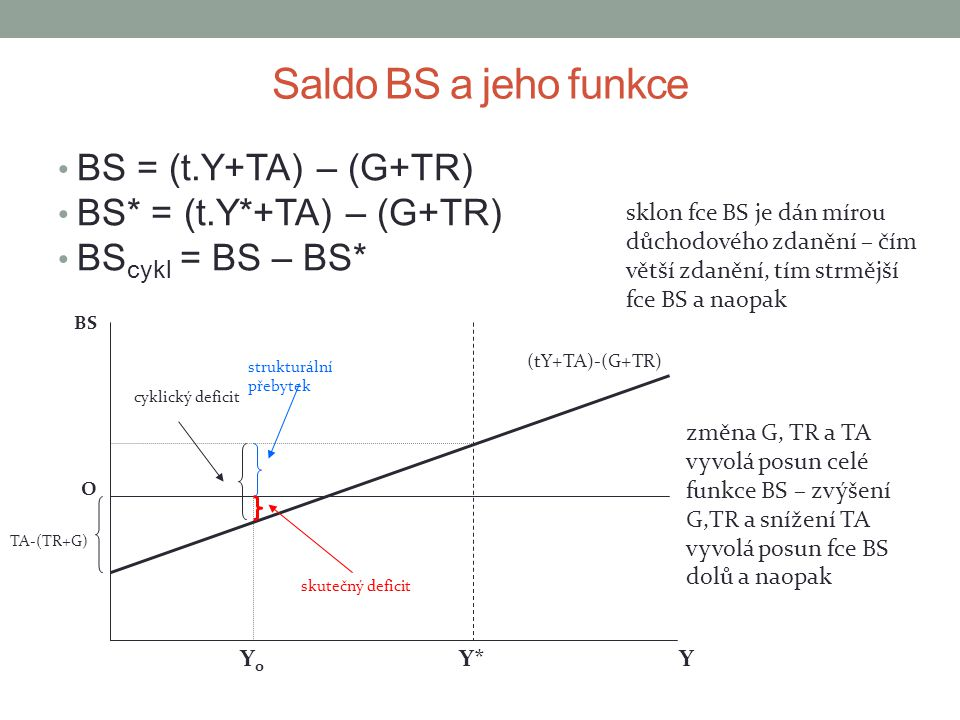 Saldo BS a jeho funkce BS = (t.Y+TA) – (G+TR) BS* = (t.Y*+TA) – (G+TR)