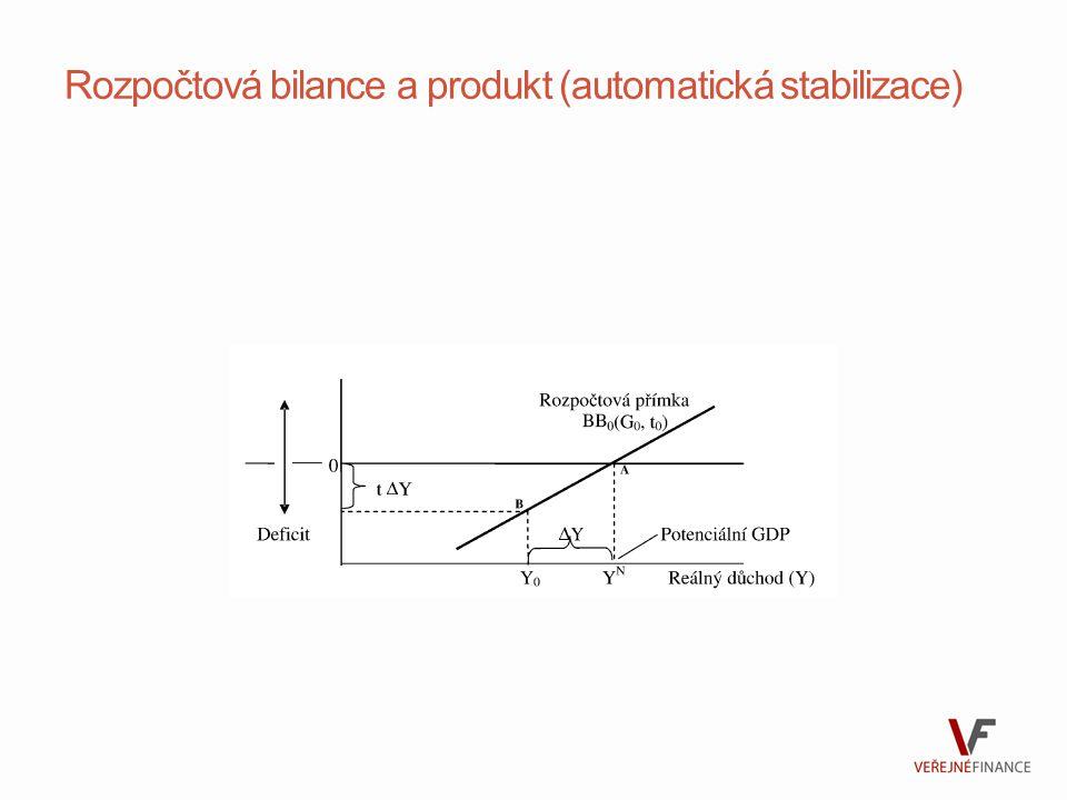 Rozpočtová bilance a produkt (automatická stabilizace)