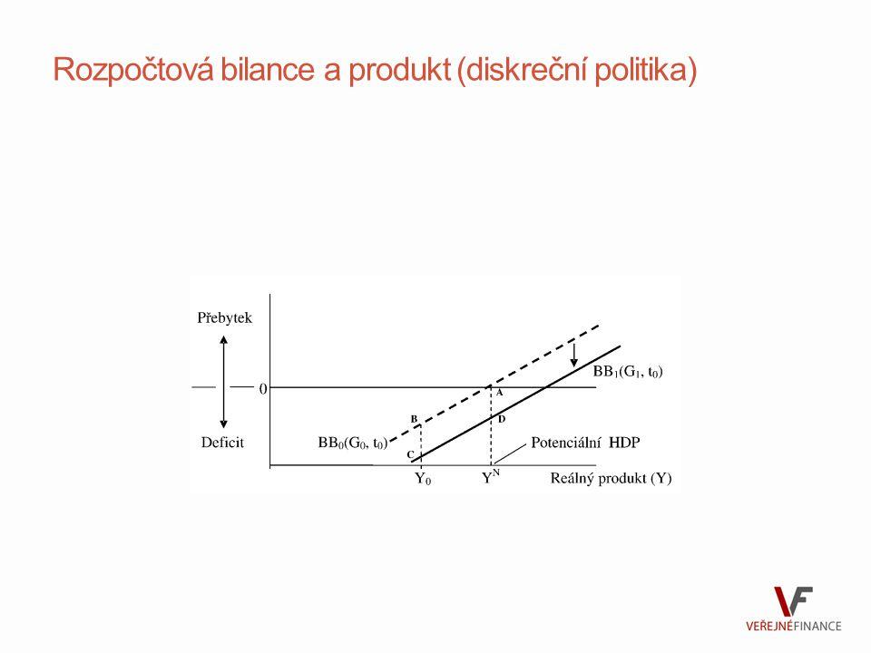 Rozpočtová bilance a produkt (diskreční politika)