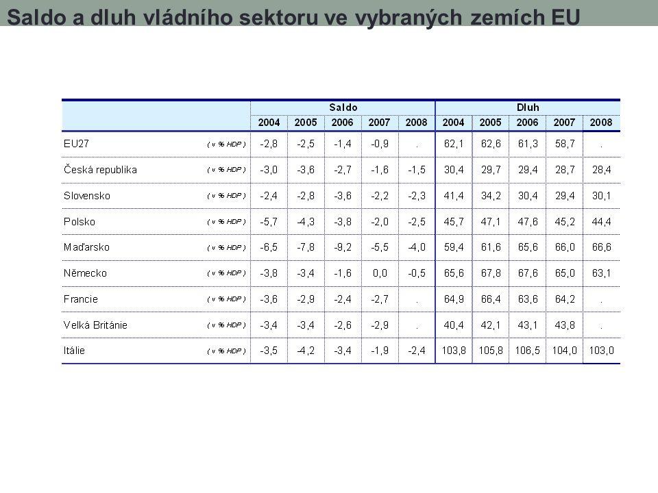 Saldo a dluh vládního sektoru ve vybraných zemích EU