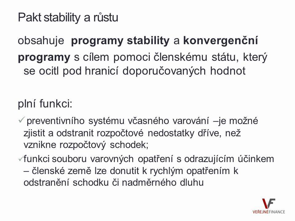 Pakt stability a růstu obsahuje programy stability a konvergenční