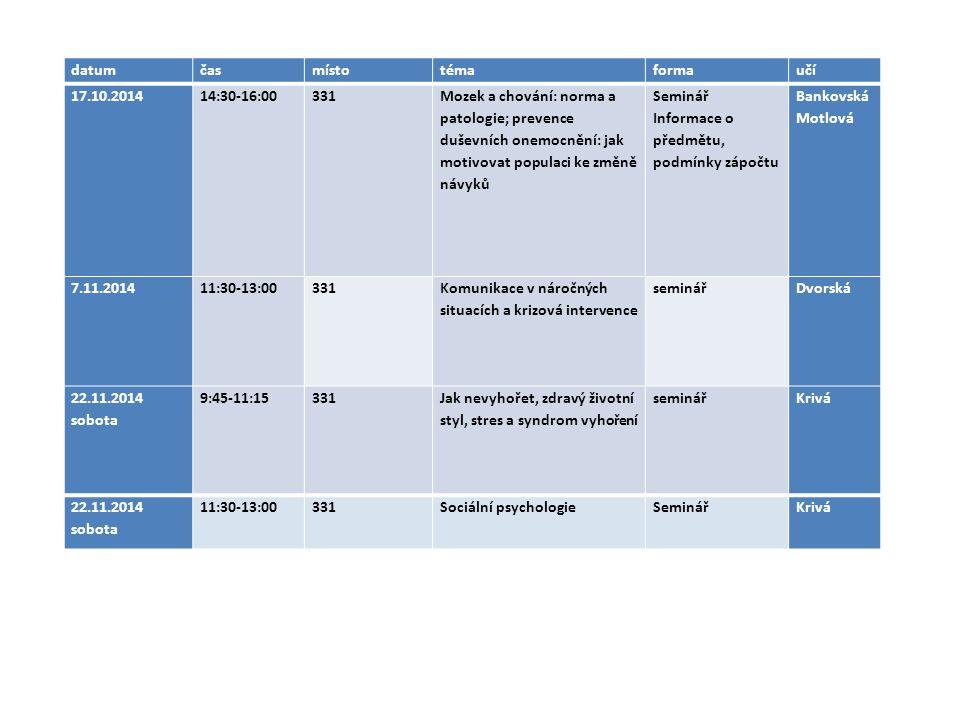 datum čas. místo. téma. forma. učí. 17.10.2014. 14:30-16:00. 331.