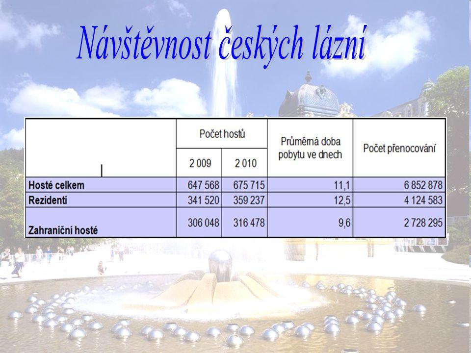 Návštěvnost českých lázní