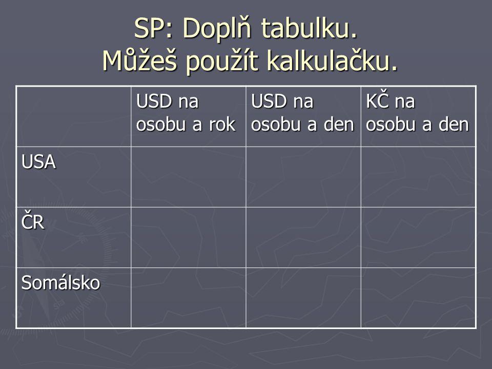 SP: Doplň tabulku. Můžeš použít kalkulačku.