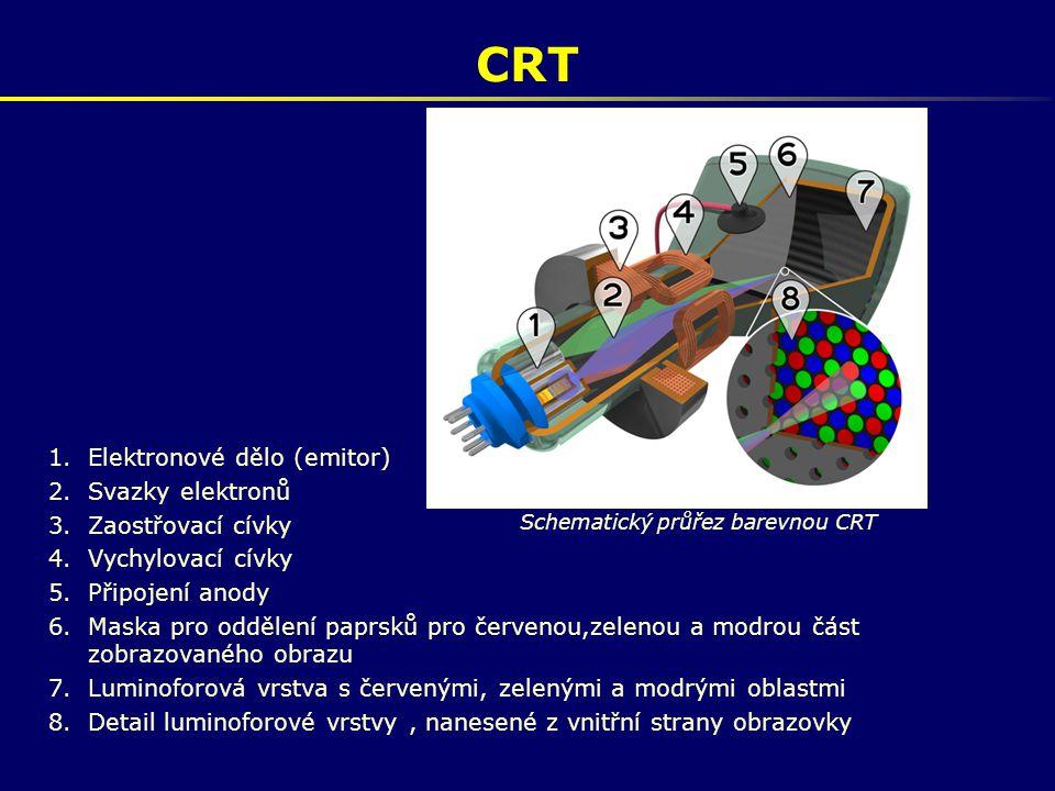 Schematický průřez barevnou CRT