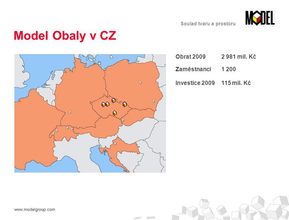Model Obaly v CZ Obrat 2009 2 981 mil. Kč Zaměstnanci 1 200