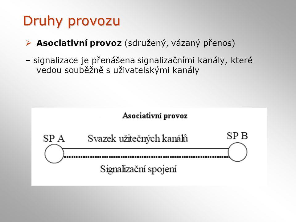 Druhy provozu Asociativní provoz (sdružený, vázaný přenos)