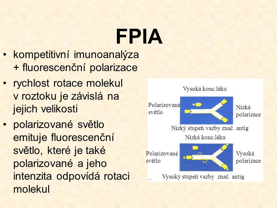 FPIA kompetitivní imunoanalýza + fluorescenční polarizace