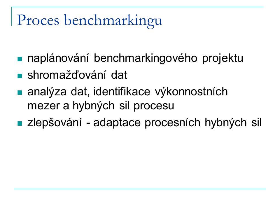 Proces benchmarkingu naplánování benchmarkingového projektu