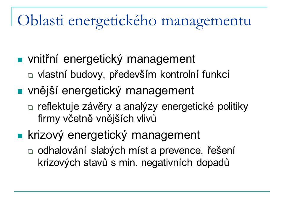 Oblasti energetického managementu