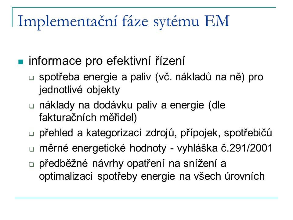 Implementační fáze sytému EM