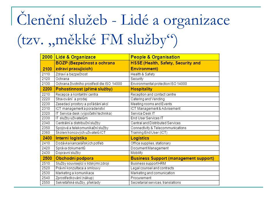 """Členění služeb - Lidé a organizace (tzv. """"měkké FM služby )"""