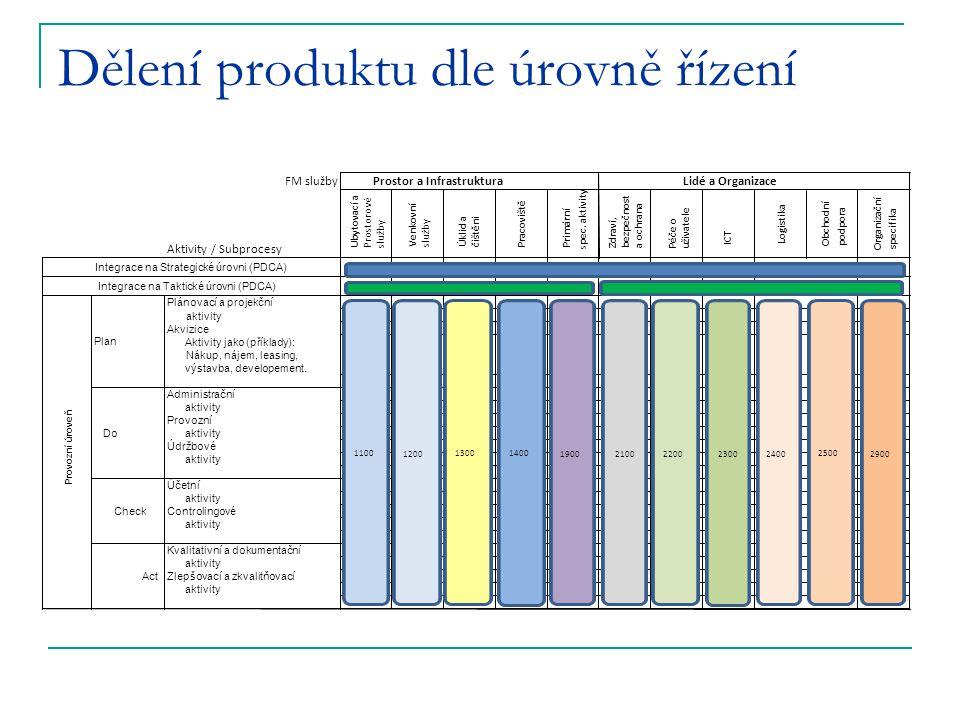 Dělení produktu dle úrovně řízení