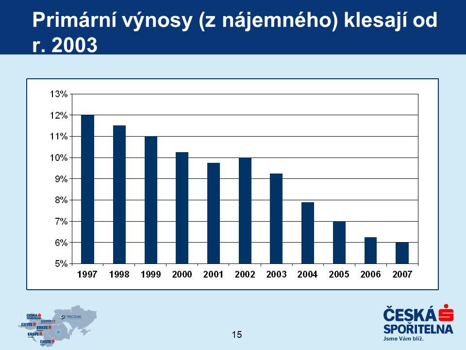 Primární výnosy (z nájemného) klesají od r. 2003