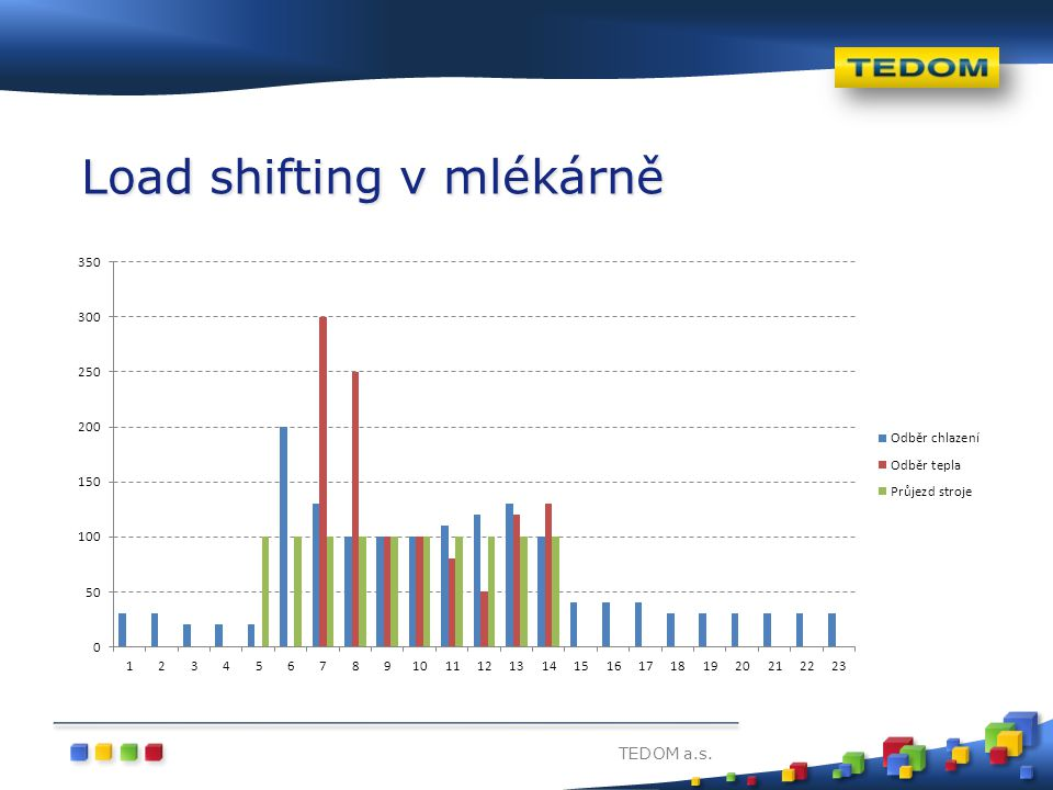 Load shifting v mlékárně