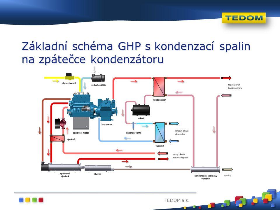 Základní schéma GHP s kondenzací spalin na zpátečce kondenzátoru