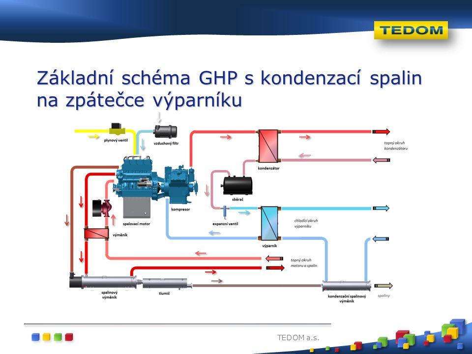 Základní schéma GHP s kondenzací spalin na zpátečce výparníku