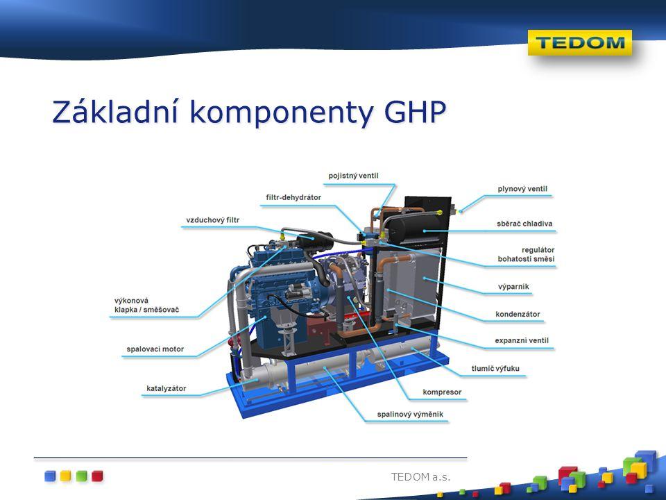 Základní komponenty GHP