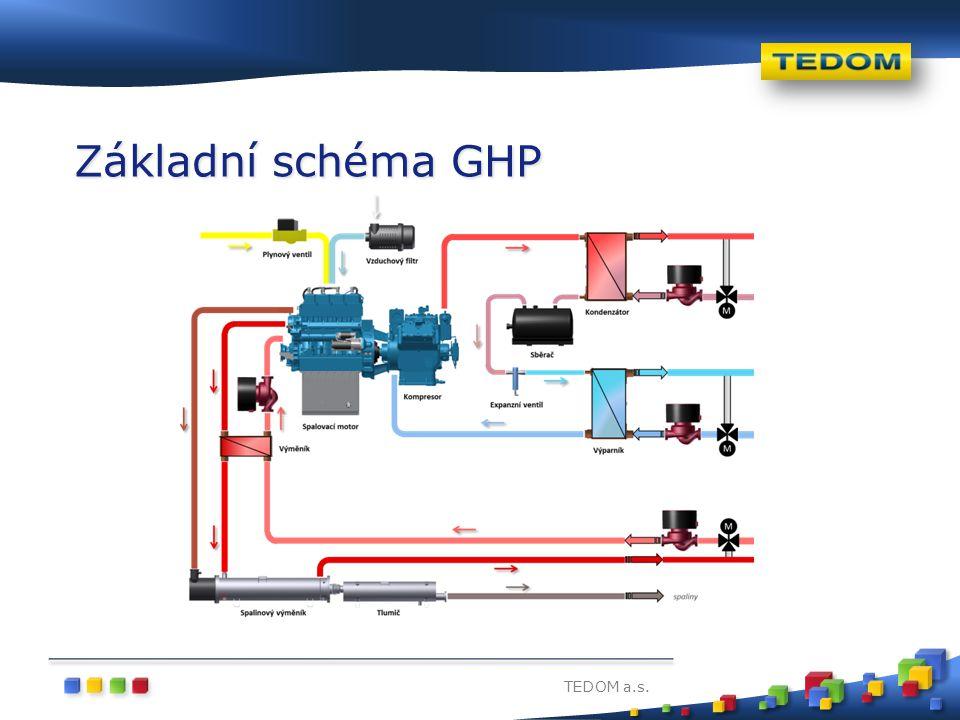 Základní schéma GHP