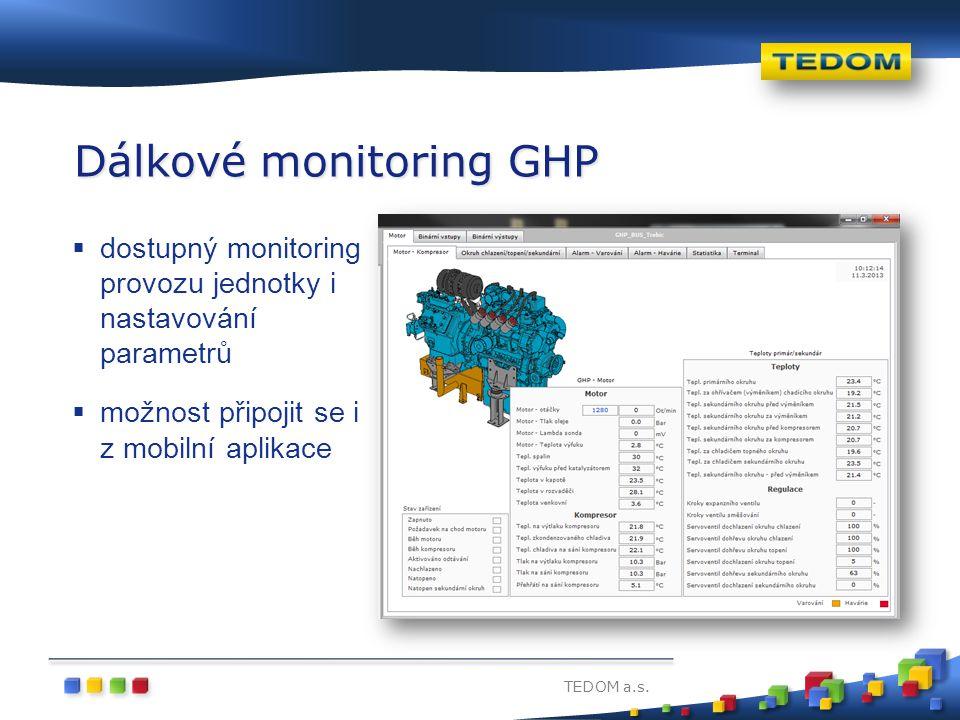 Dálkové monitoring GHP
