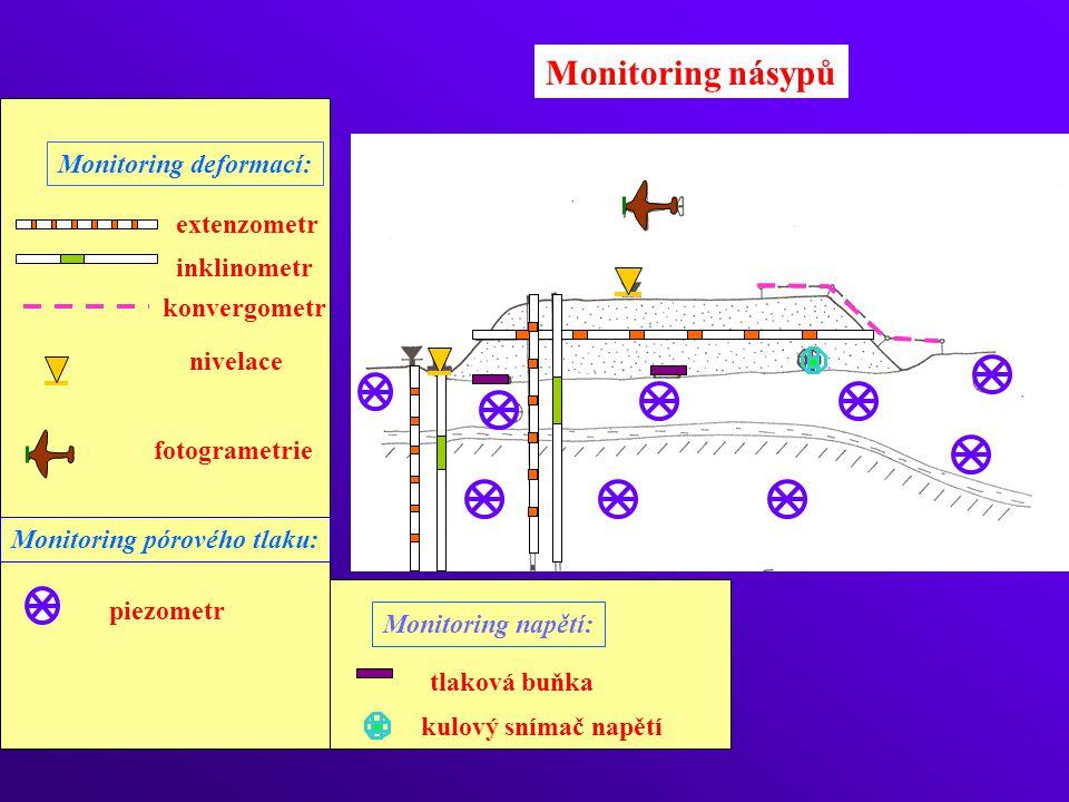 Monitoring násypů Monitoring deformací: extenzometr inklinometr