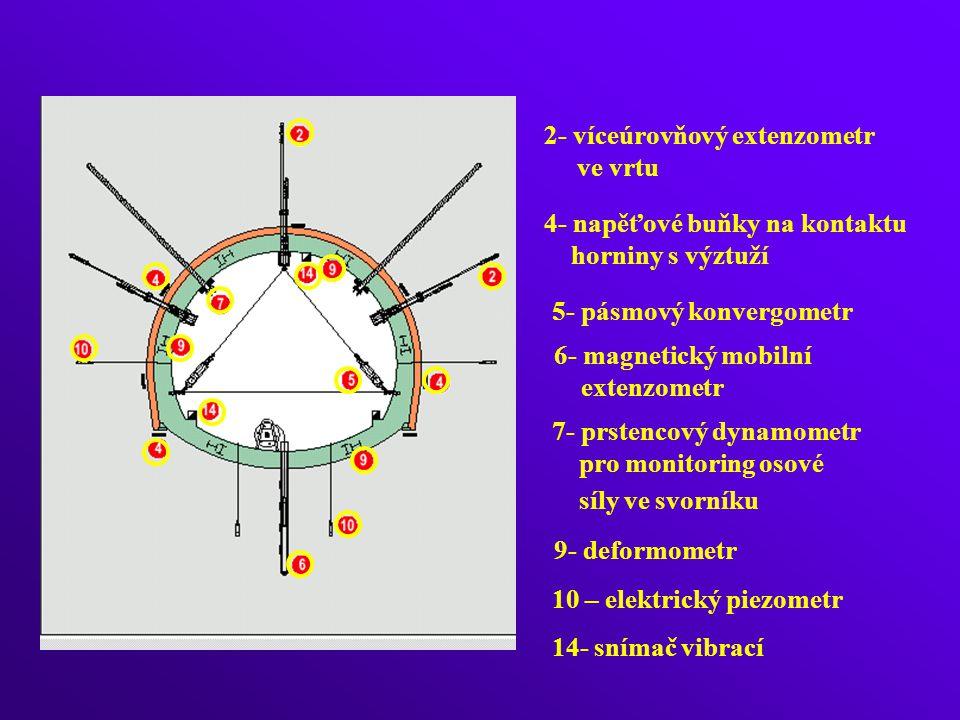 2- víceúrovňový extenzometr