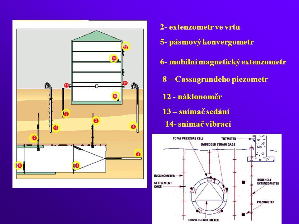 2- extenzometr ve vrtu 5- pásmový konvergometr. 6- mobilní magnetický extenzometr. 8 – Cassagrandeho piezometr.
