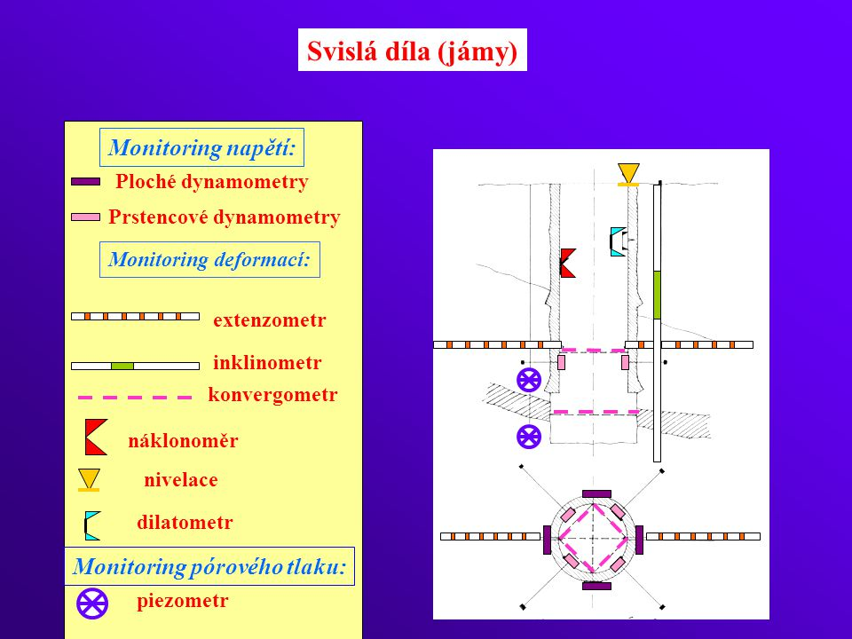 Svislá díla (jámy) Monitoring napětí: Monitoring pórového tlaku: