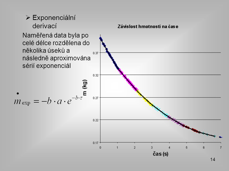 Exponenciální derivací