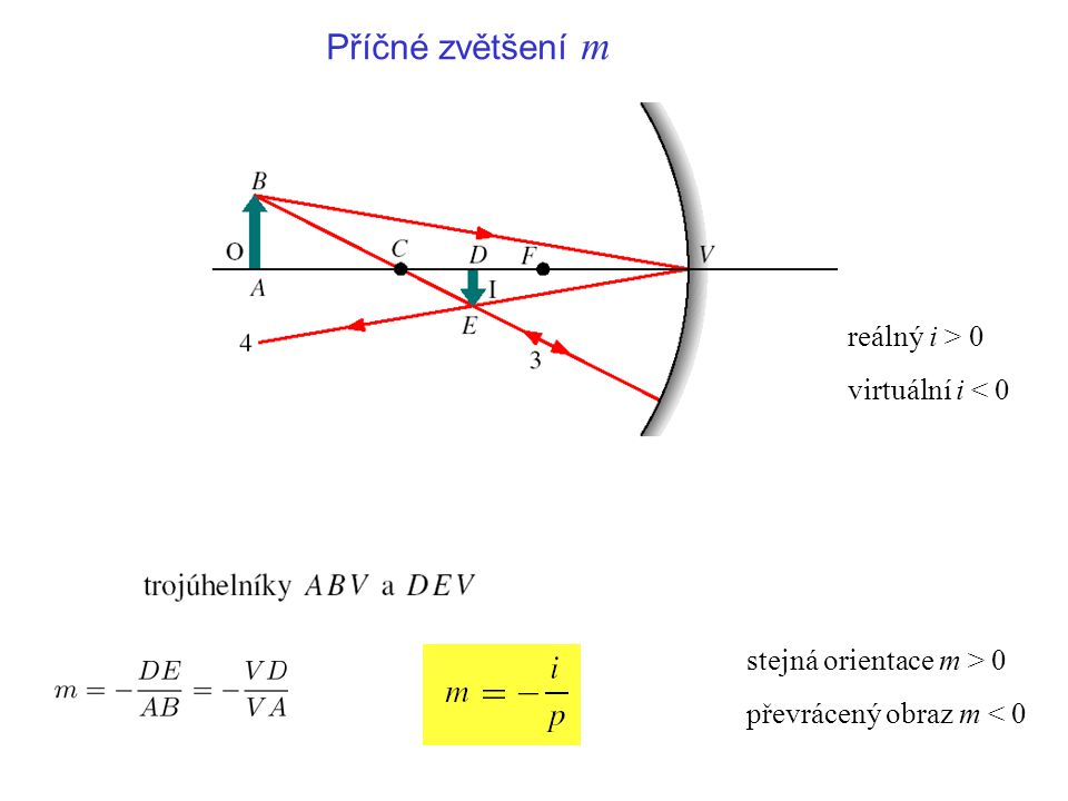 Příčné zvětšení m reálný i > 0 virtuální i < 0