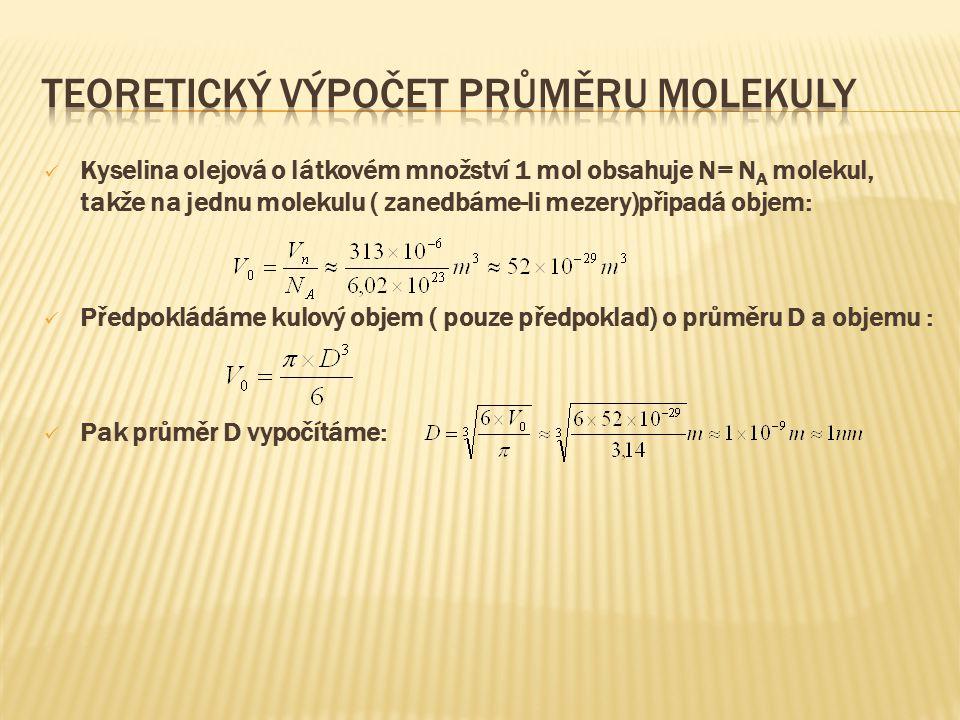 Teoretický výpočet průměru molekuly