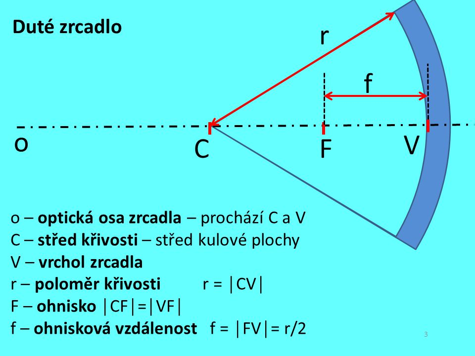 r f o V C F Duté zrcadlo o – optická osa zrcadla – prochází C a V