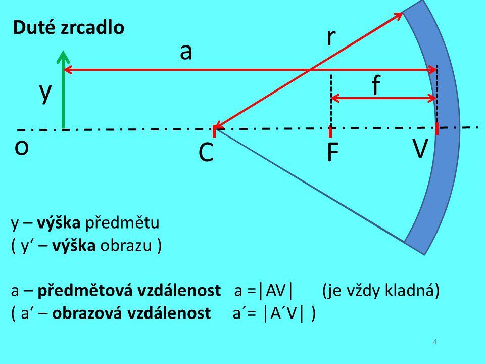 r a f y o V C F Duté zrcadlo y – výška předmětu ( y' – výška obrazu )