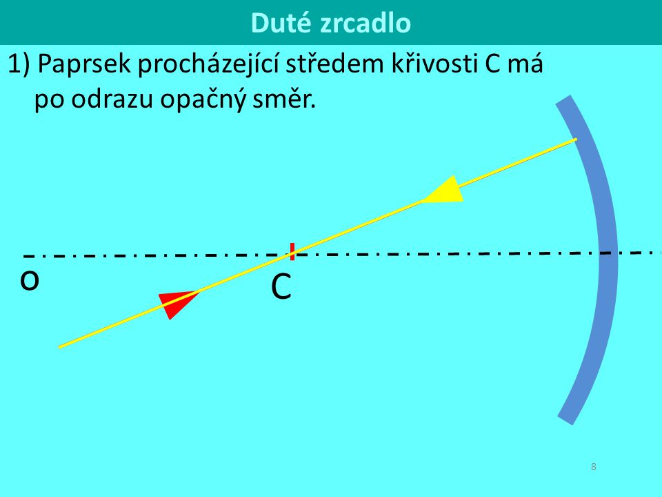 C o Duté zrcadlo 1) Paprsek procházející středem křivosti C má po odrazu opačný směr. F