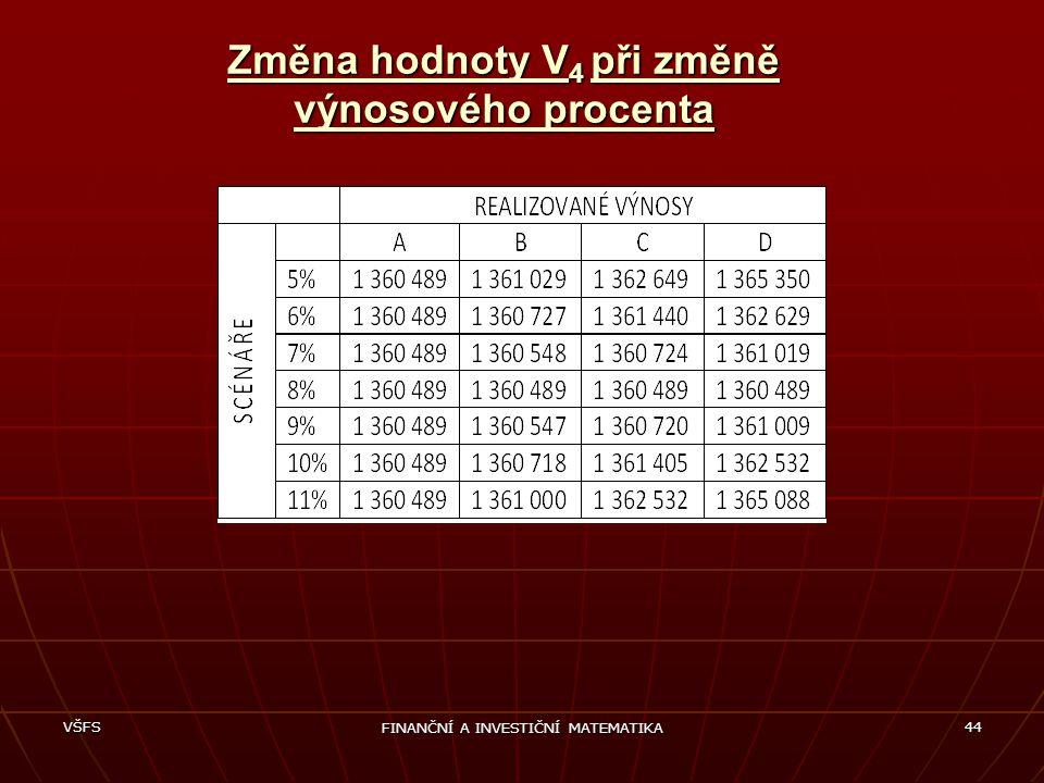 Změna hodnoty V4 při změně výnosového procenta