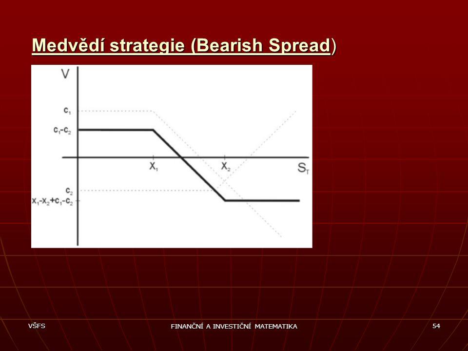 Medvědí strategie (Bearish Spread)