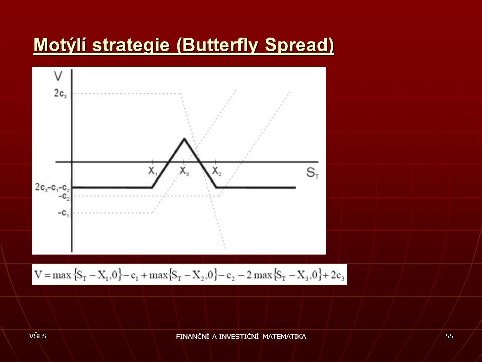 Motýlí strategie (Butterfly Spread)