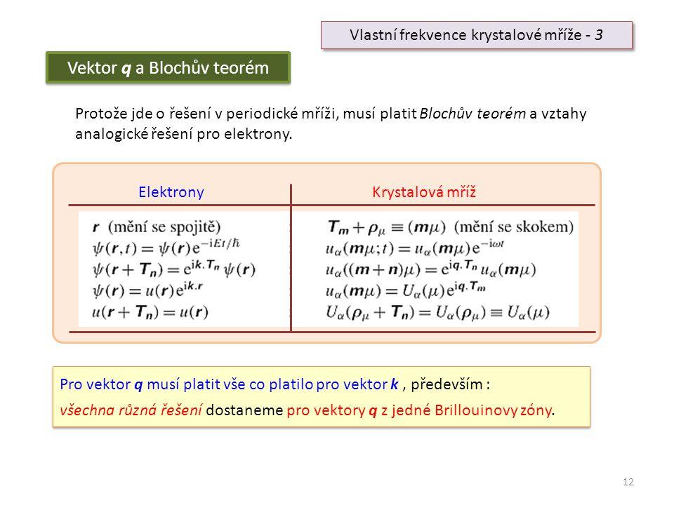 Vektor q a Blochův teorém
