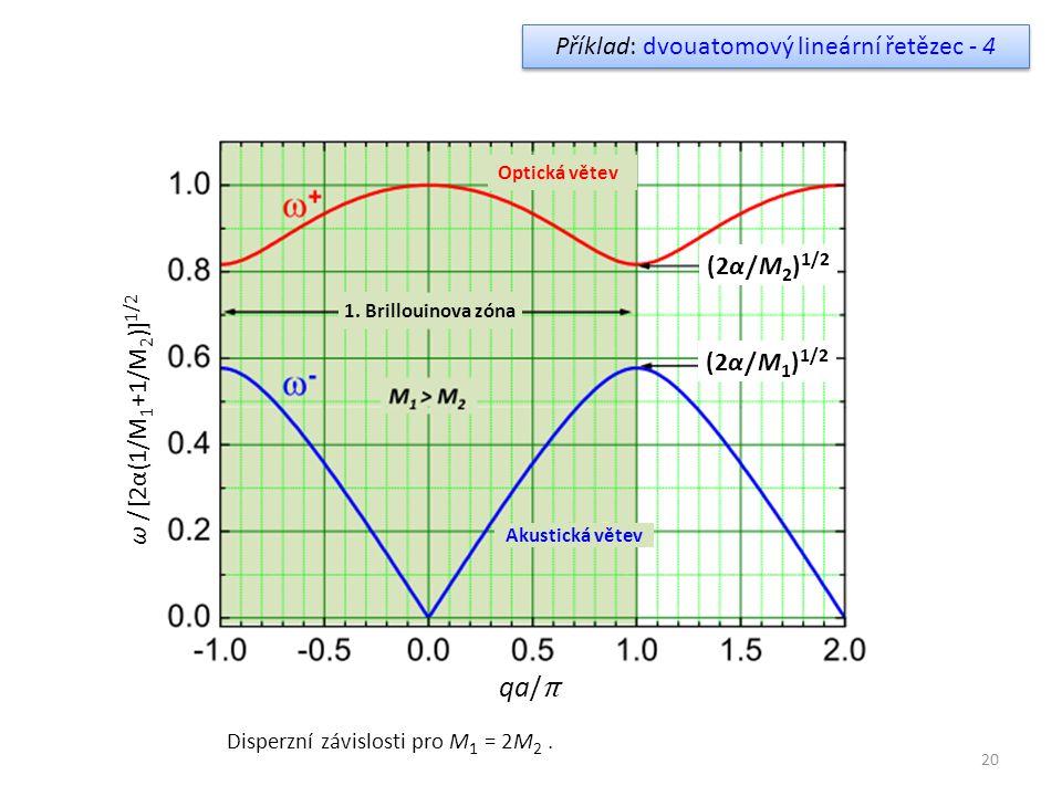 Příklad: dvouatomový lineární řetězec - 4