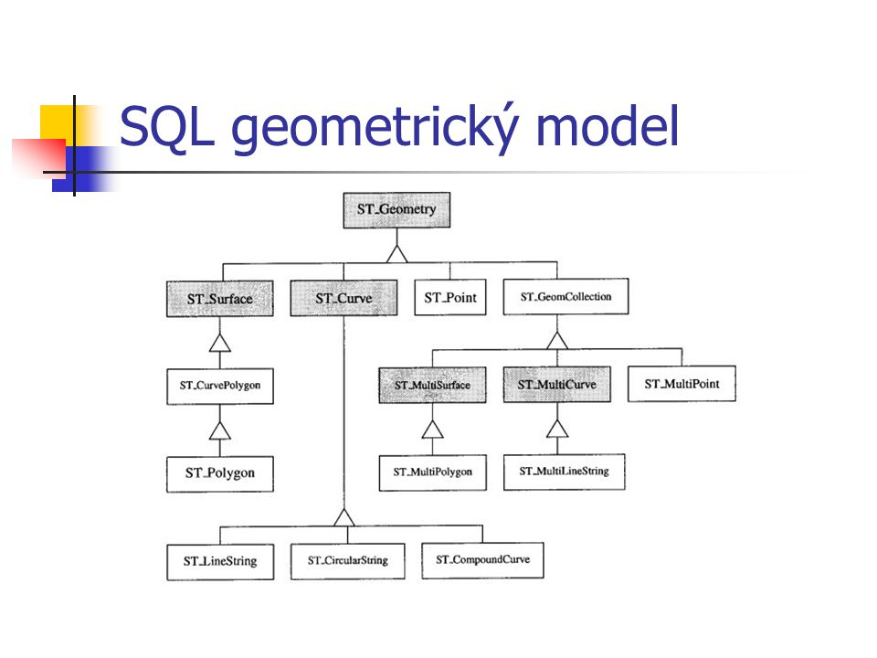 SQL geometrický model