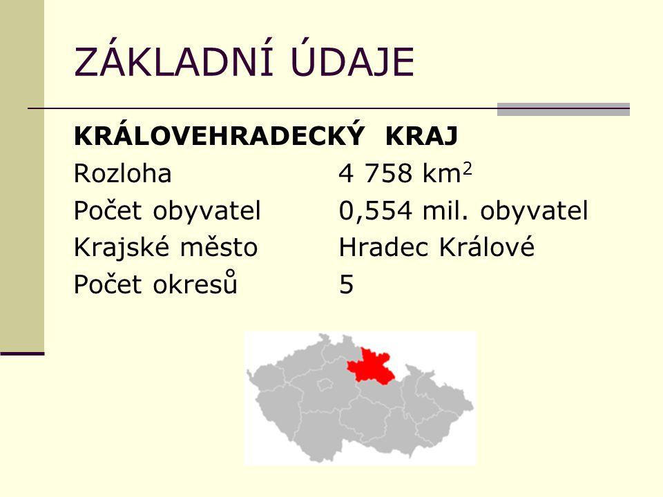 ZÁKLADNÍ ÚDAJE KRÁLOVEHRADECKÝ KRAJ Rozloha 4 758 km2 Počet obyvatel 0,554 mil.