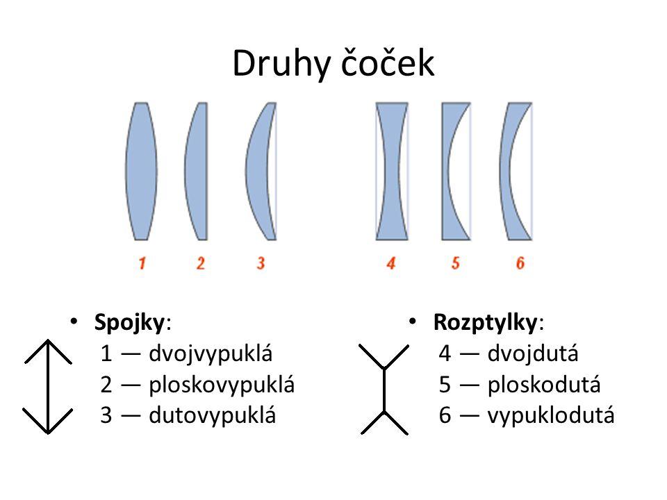 Druhy čoček Spojky: 1 — dvojvypuklá 2 — ploskovypuklá 3 — dutovypuklá