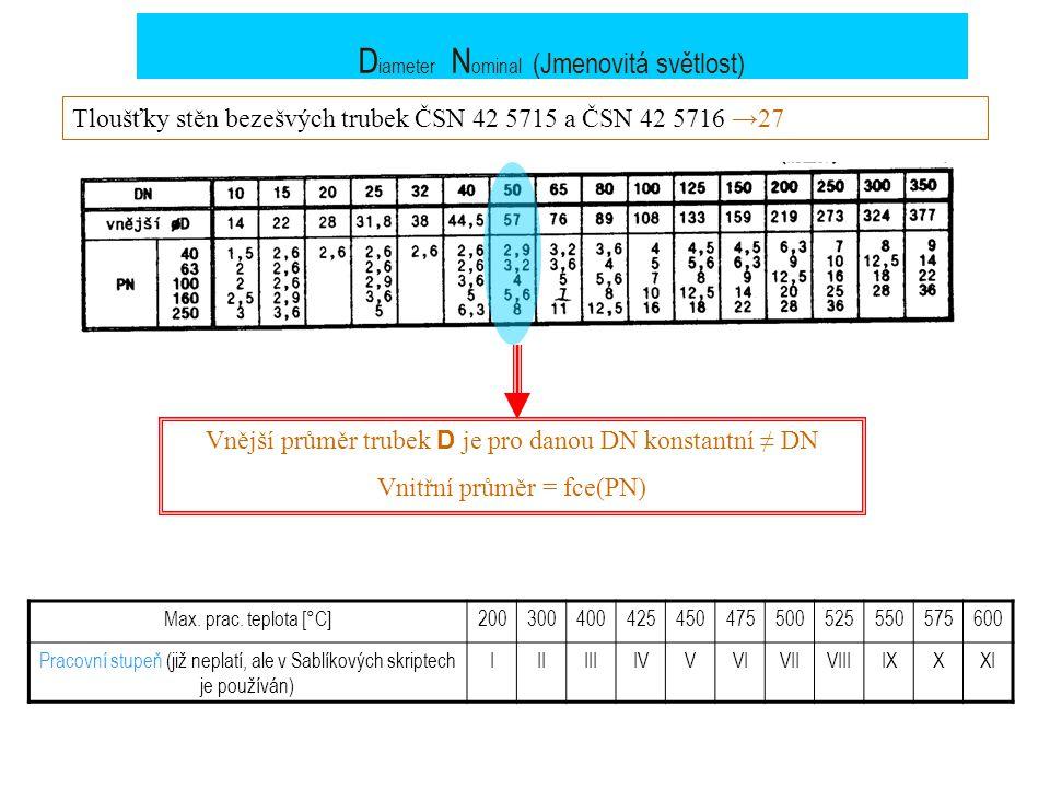 Diameter Nominal (Jmenovitá světlost)