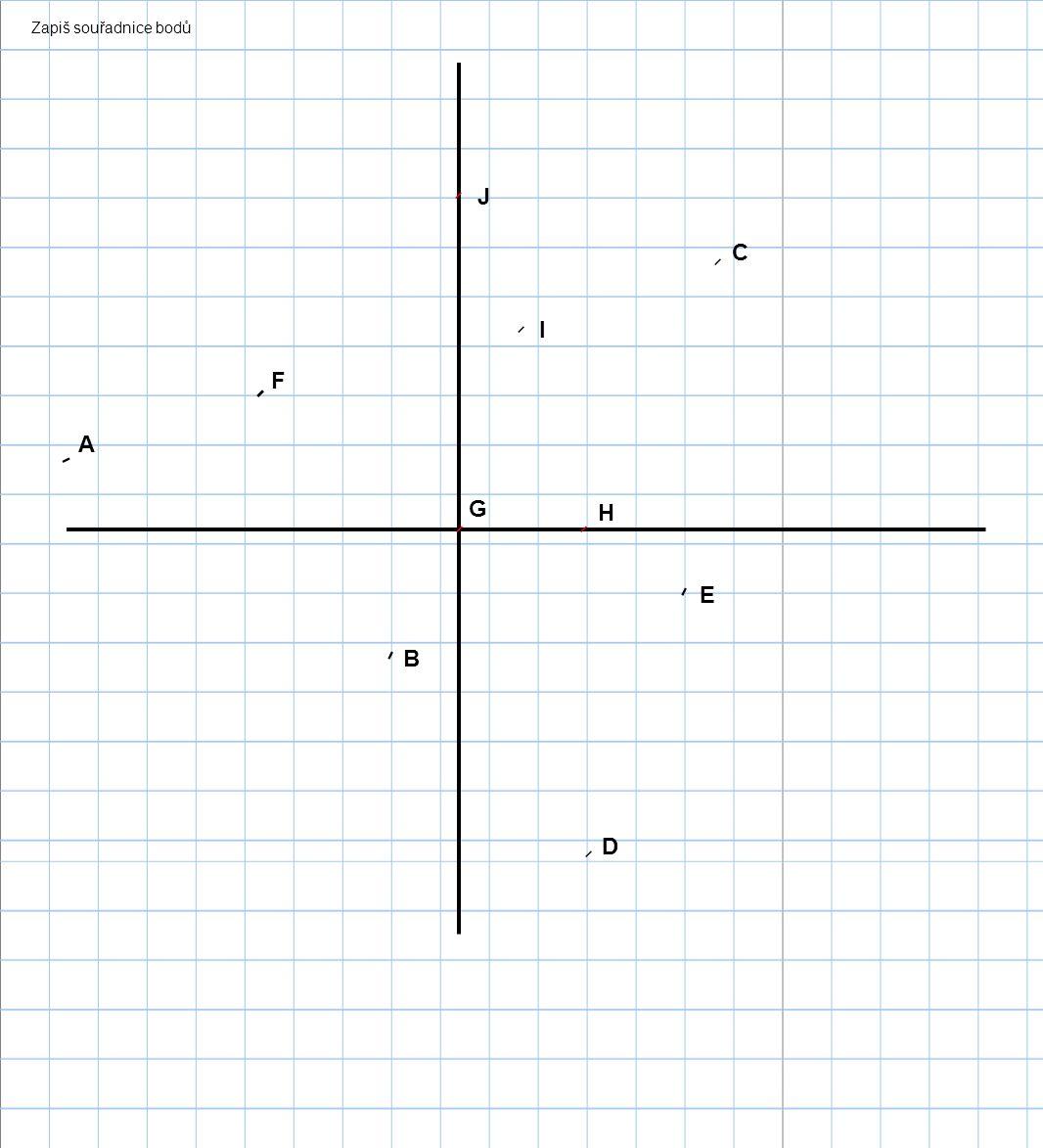 Zapiš souřadnice bodů A B C D E F G H I J