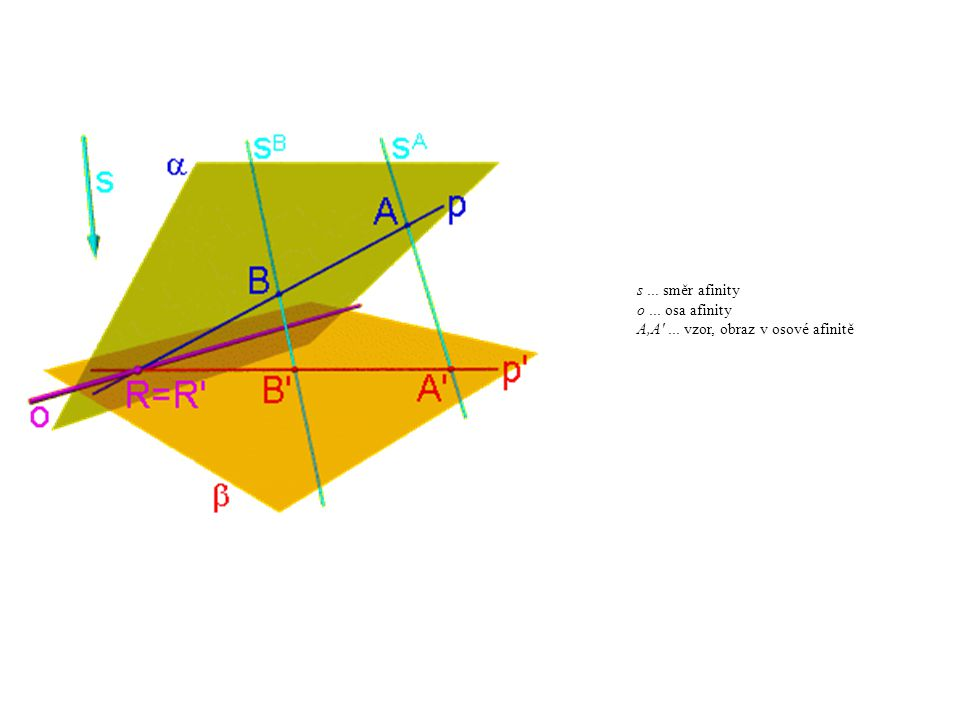 s ... směr afinity o ... osa afinity A,A ... vzor, obraz v osové afinitě