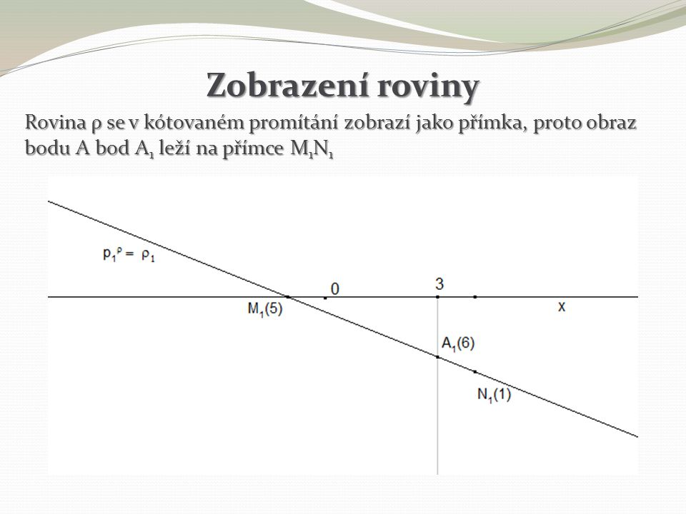 Zobrazení roviny Rovina ρ se v kótovaném promítání zobrazí jako přímka, proto obraz bodu A bod A1 leží na přímce M1N1.