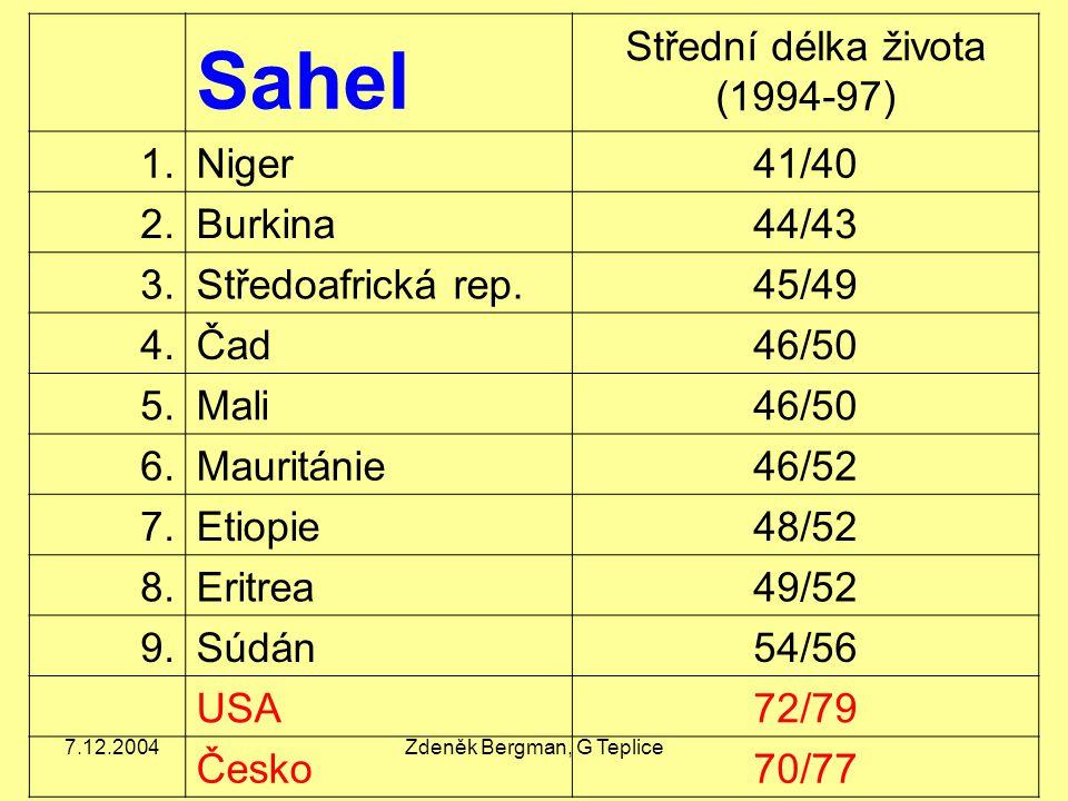Sahel Střední délka života (1994-97) 1. Niger 41/40 2. Burkina 44/43